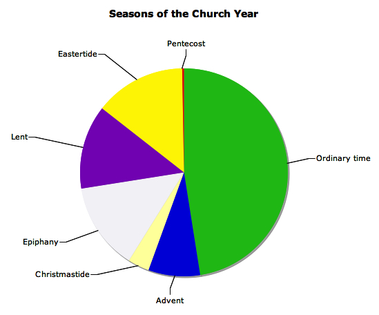 A chart showing the percentage of time for various sessions of the church year